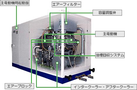 日立産機システム オイルフリー...